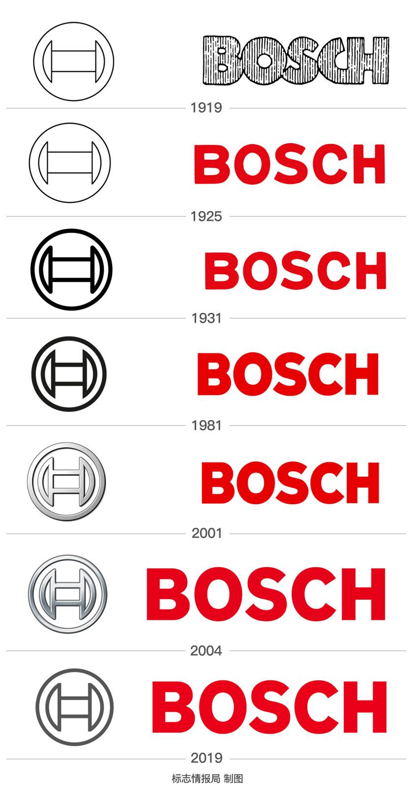 博世BOSCH公司品牌设计,7次品牌logo设计对比