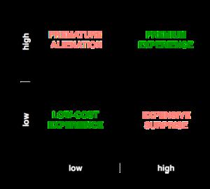 Price perception : actual price matrix